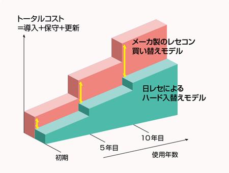 トータルコスト=導入+保守+更新を初期から10年目まで比較すると日レセによる入れ替えモデル(オルカ)は、メーカー製のレセコン買い替えモデルに比較してお得です。