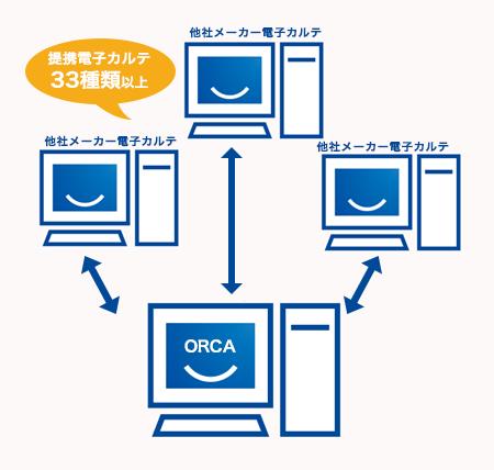 オルカは他社メーカーシステムとの連携が可能
